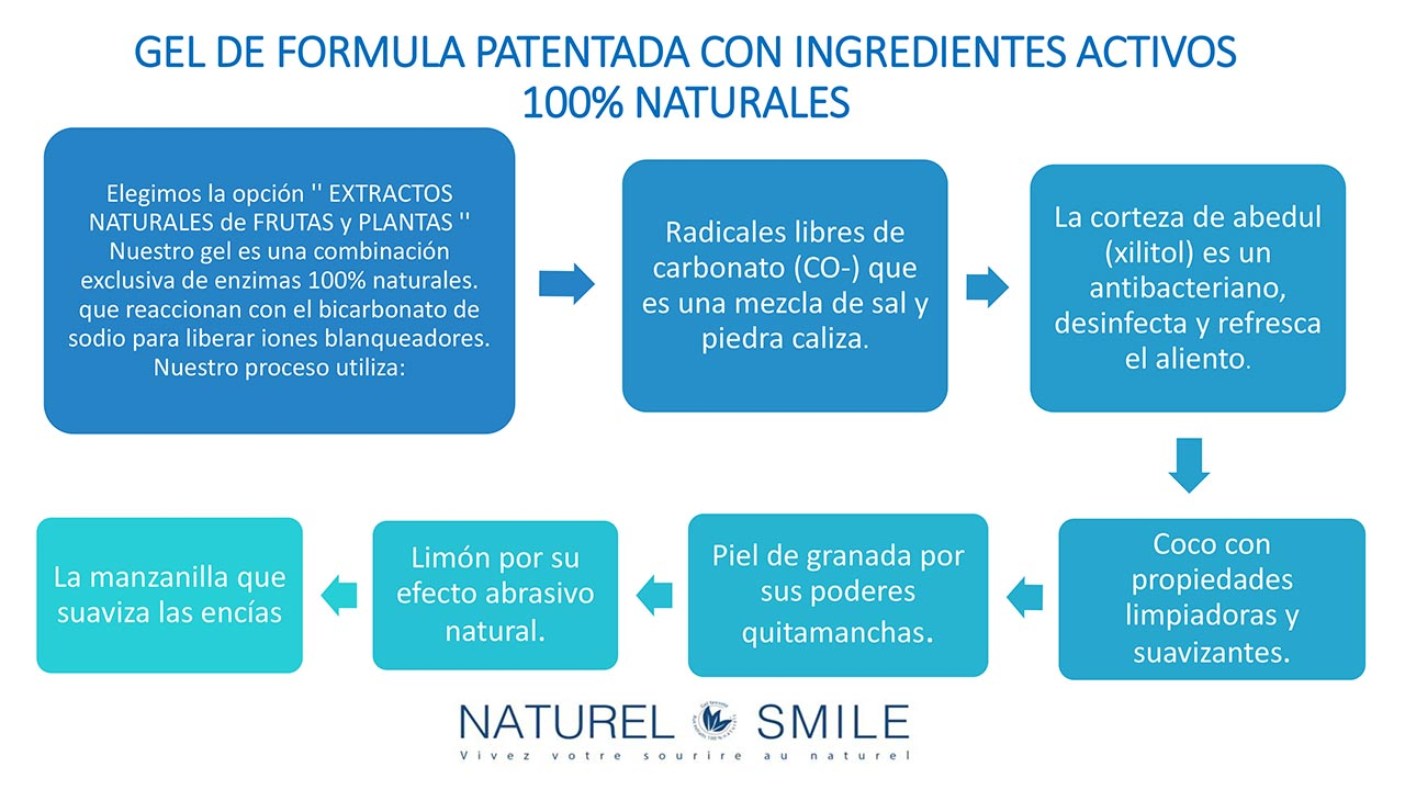 Naturel-Smile-Formula