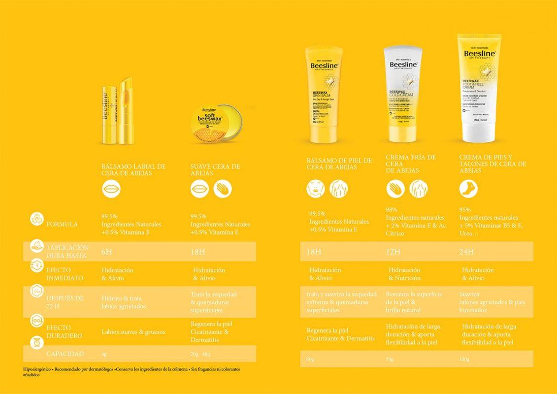 Productos beesline